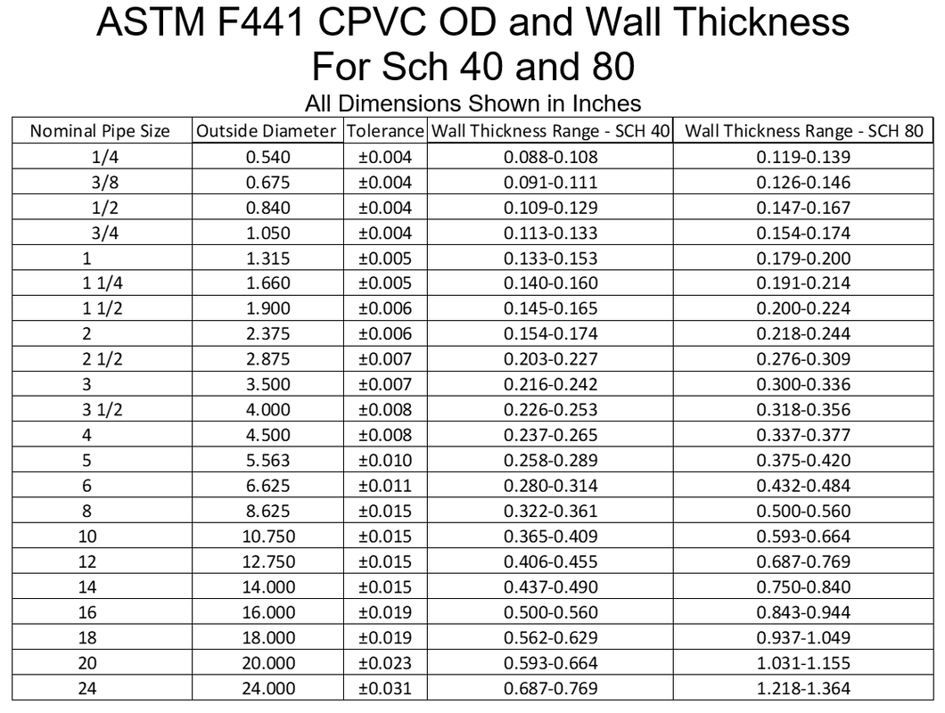 Astm F441 Cpvc Pipe