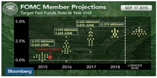 FOMC Member Projections