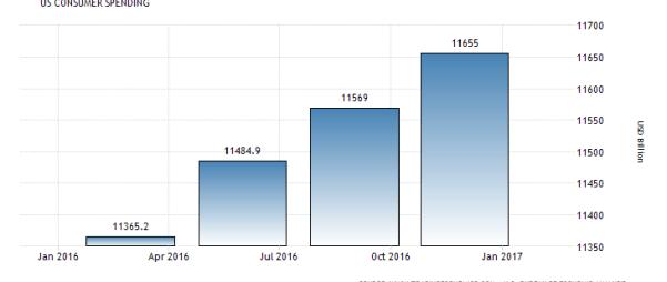 U.S. Consumer Spending DIW 3-31
