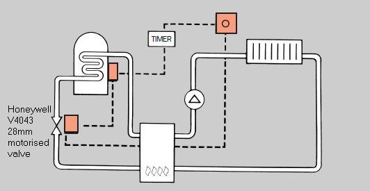 gravity hot water pumped heating wiring diagram