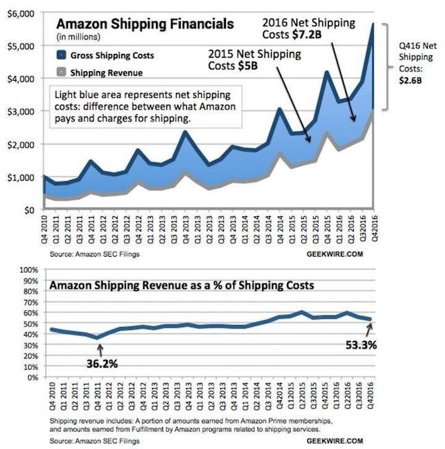 amazon-shipping-2017