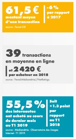 Business Stratégie Conseils - Bruno Sanlaville E-commerce 2019 9