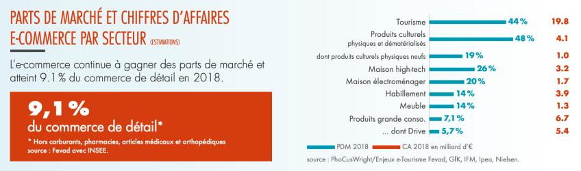 Business Stratégie Conseils - Bruno Sanlaville E-commerce 2019 2