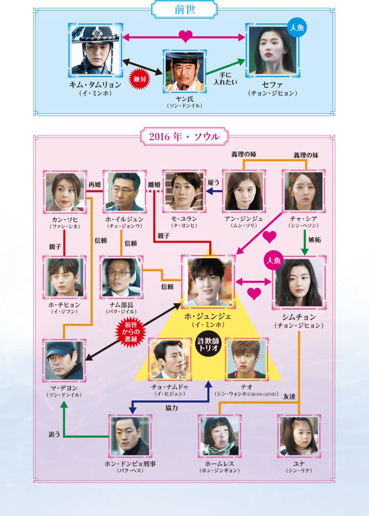 BS-TBS 韓国ドラマ「青い海の伝説」
