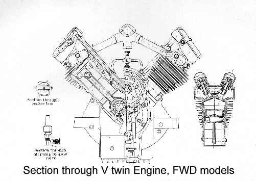 Motorcycle V Twin Engine And Transmission Diagram