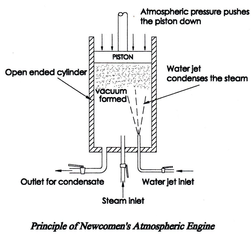 hight resolution of principle of newcomens atmospheric engine