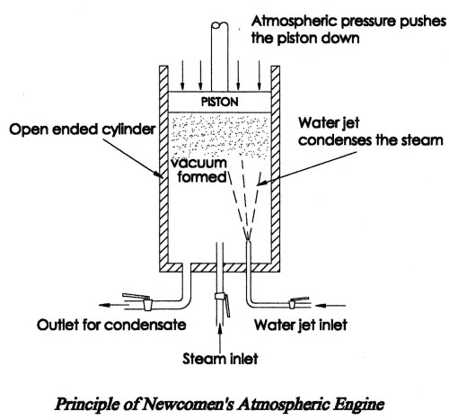 small resolution of principle of newcomens atmospheric engine