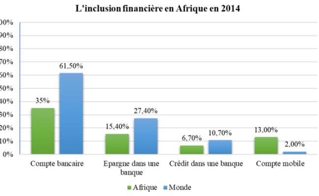 L Inclusion Financière En Afrique Note Bsi Economics