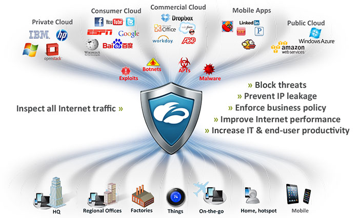 Zscaler Security Service Web