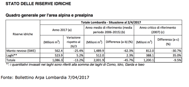 Situazione risorse idriche Lombardia, fonte Arpa