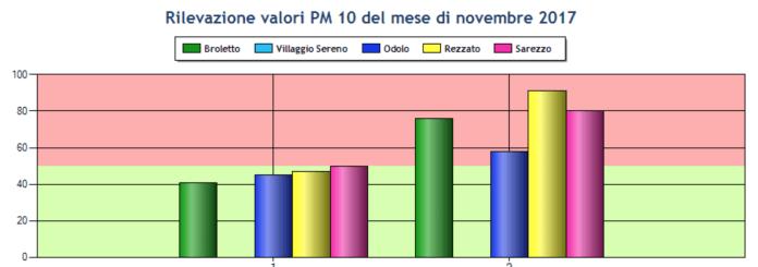 I dati di Pm10 nell'aria secondo le centraline Arpa a inizio novembre 2017