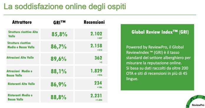 I dati della soddisfazione dei turisti in Valcamonica