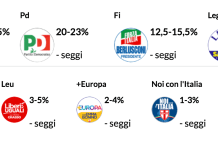 Exit poll ore 23