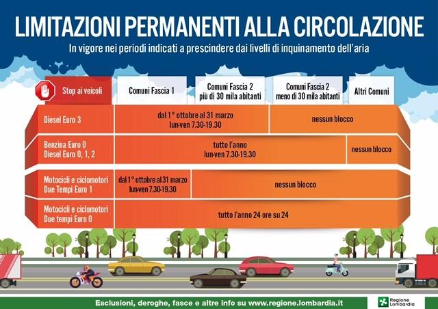 Brescia, le limitazioni al traffico in vigore dal 1 ottobre 2018