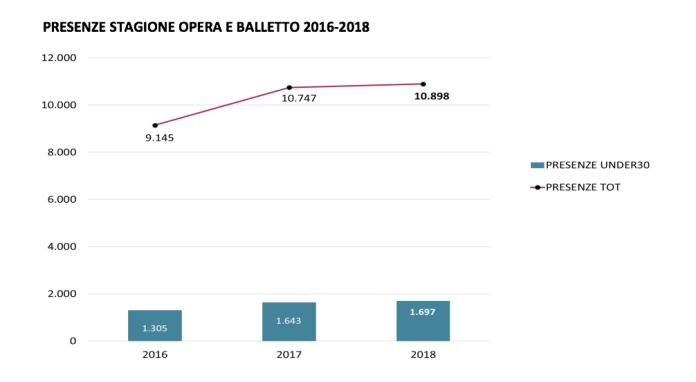 Presenze Opera e balletto Teatro Grande Bresscia