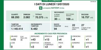 Dati Coronavirus Lombardia - 13 luglio