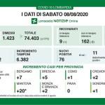 Dati Coronavirus Lombardia e Brescia - 8 AGOSTO 2020