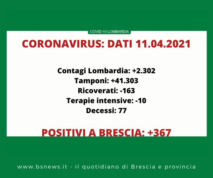 Dati Covid Lombardia 11 aprile 2021