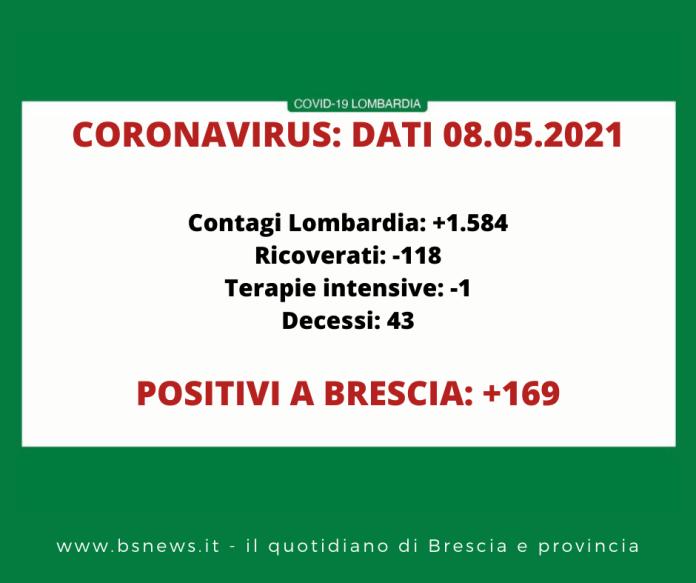 Dati Covid Lombardia 8 maggio 2021