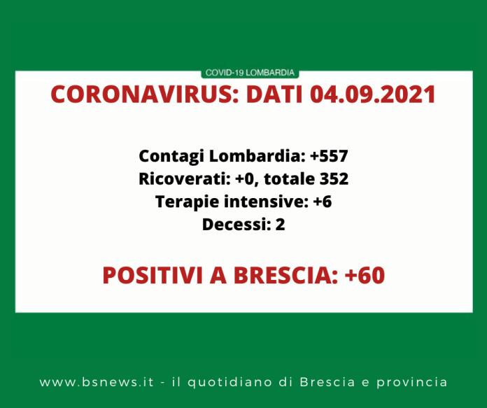 Dati Covid Lombardia 4 settembre 21