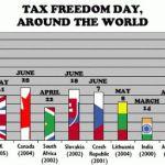 Ma van az Adófelszabadulás napja