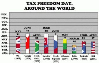 adófelszabadulás napja