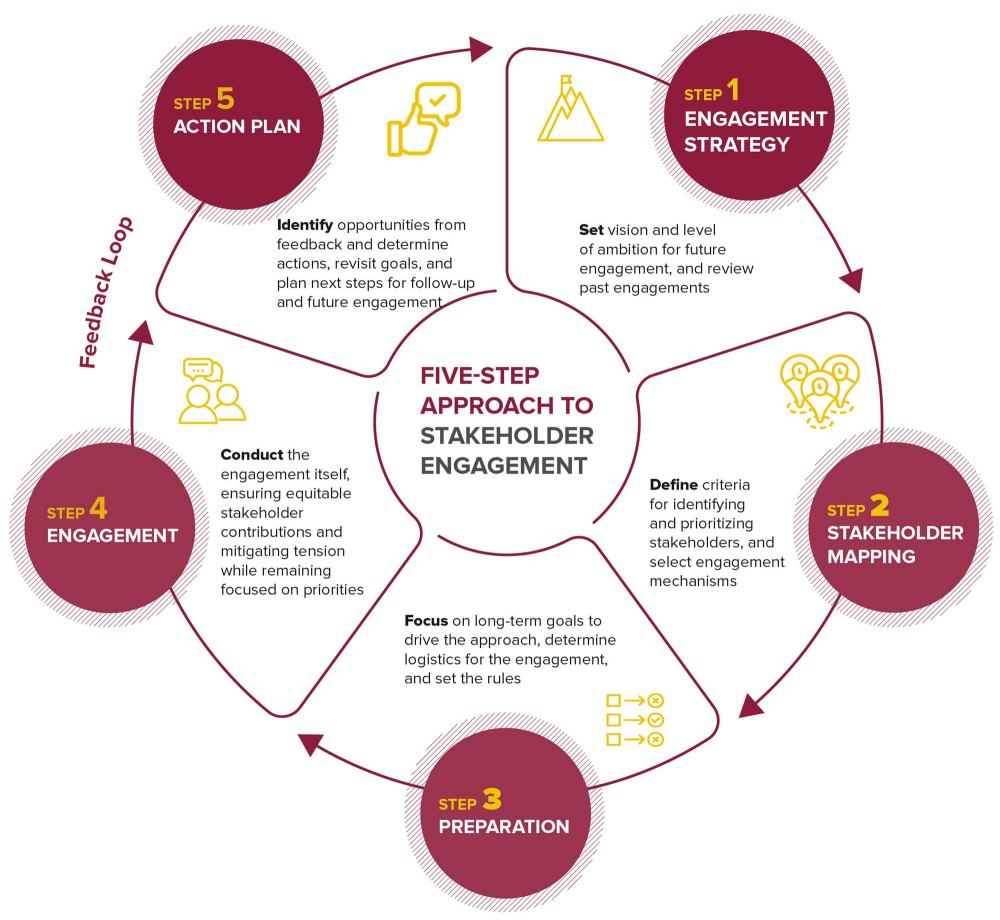 medium resolution of graphic of bsr s five steps to stakeholder engagement