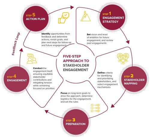 small resolution of graphic of bsr s five steps to stakeholder engagement