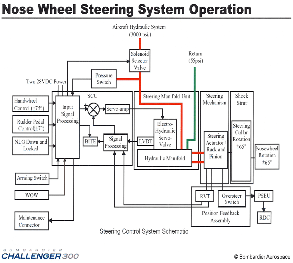 A11Q0052 appen 02?resize=665%2C597 inspiring aircraft wiring diagram manual images wiring schematic aircraft wiring diagram manual definition at mifinder.co