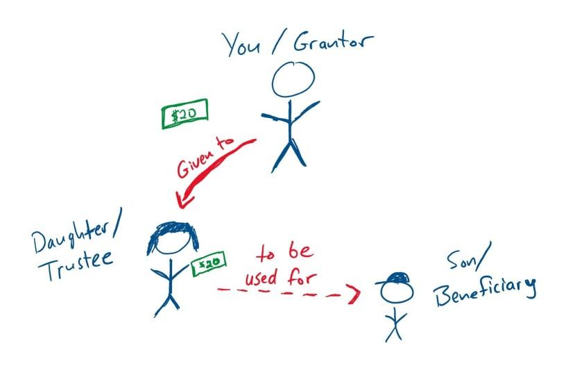 diagram of a simple trust