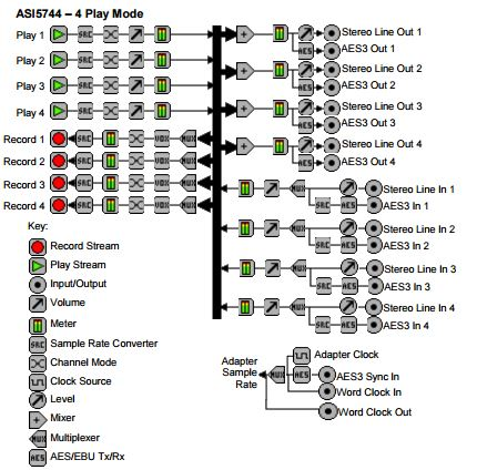 Audio Science ASI5744