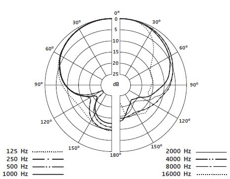 Dynamic Microphone Wiring Parabolic Microphone Wiring