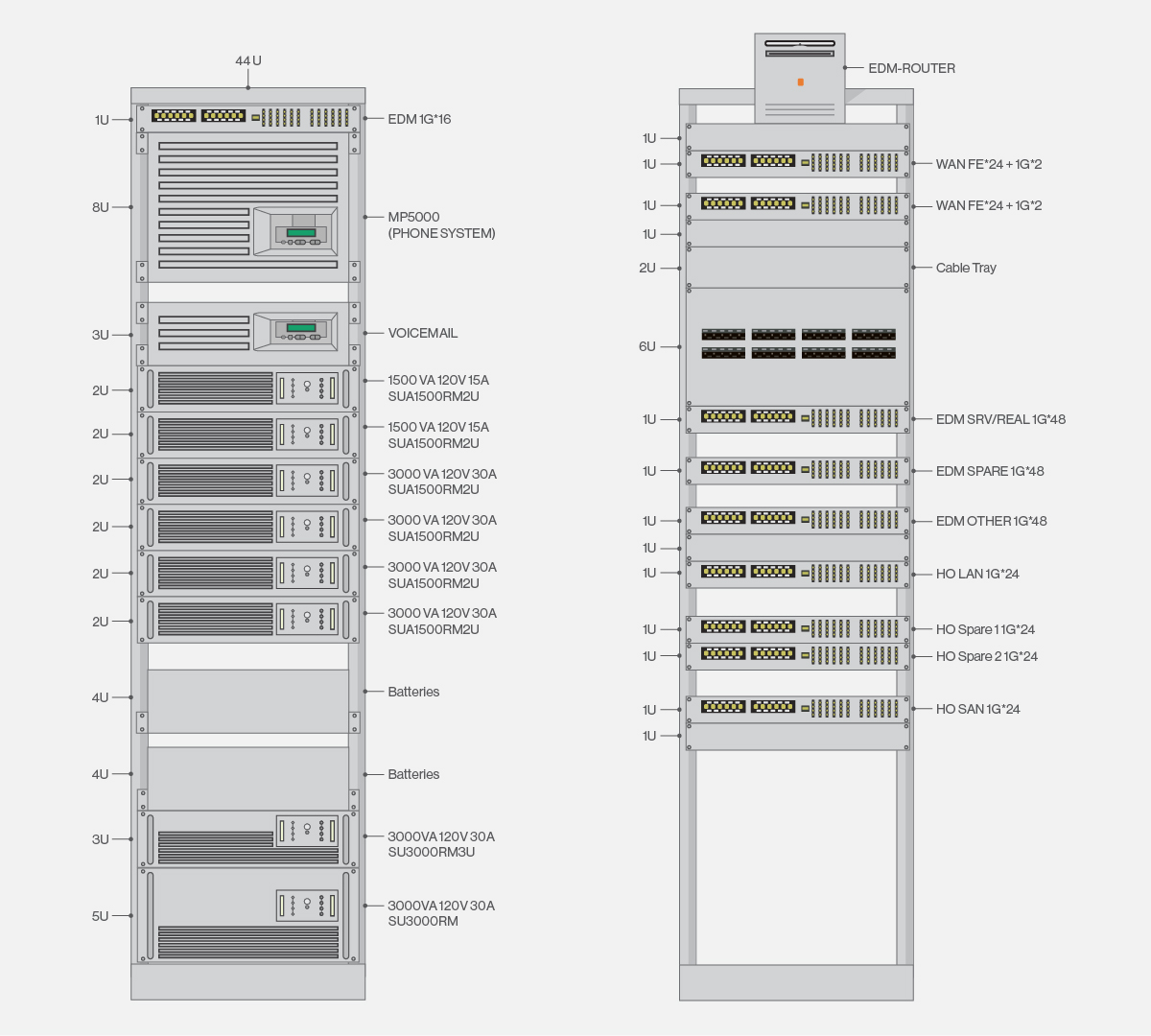 server rack wiring diagram animal cell with functions best practice data centre maps bt sa