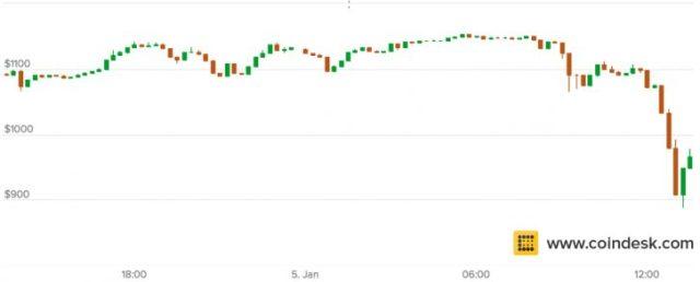 Graph5 728x293 - Bitcoin de Sert Düşüş: Fiyatlar 1 Saatte 200 Dolar Düştü