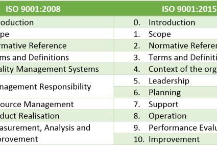 Verschillen ISO 9001 norm 2008 en 2015