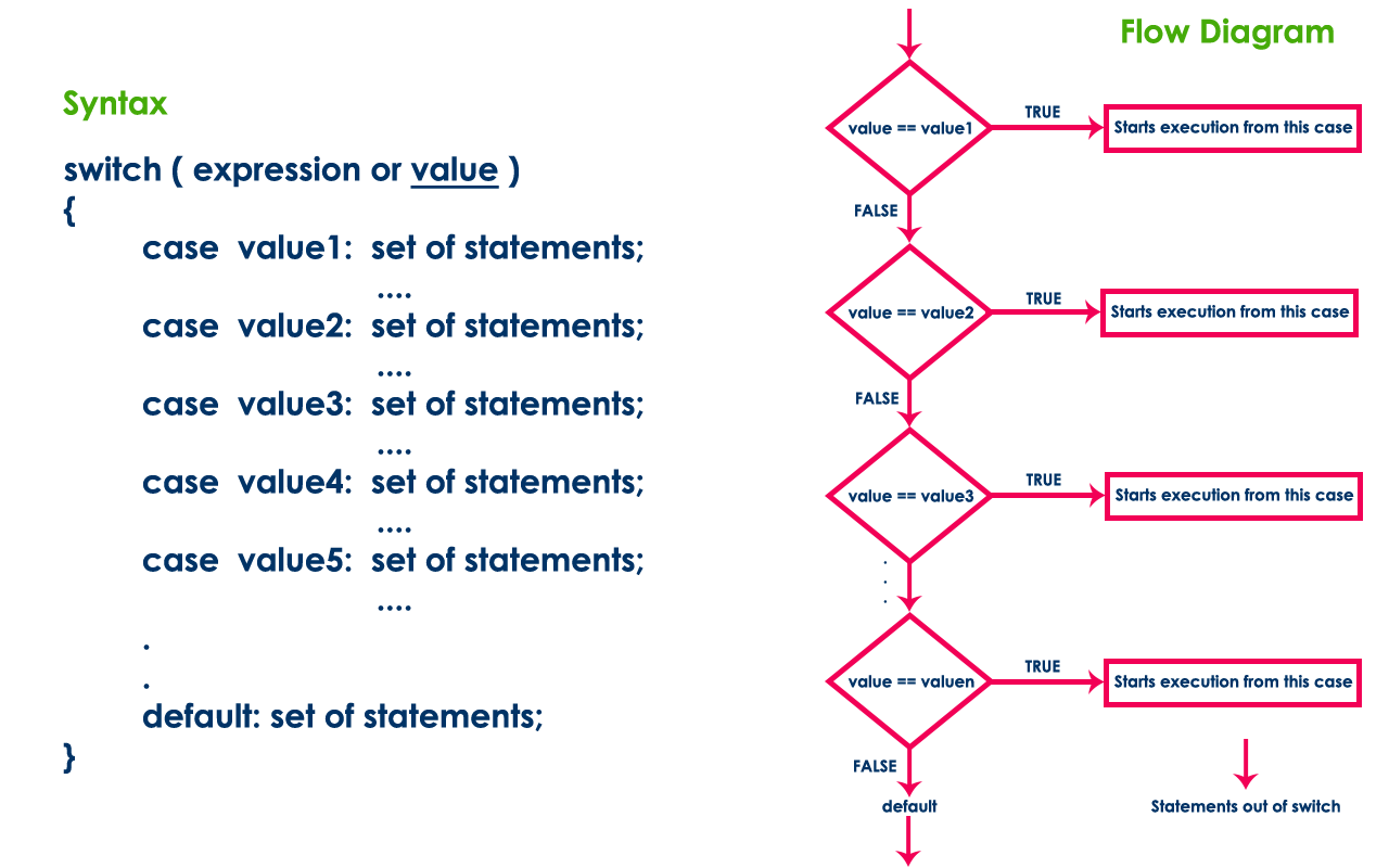 hight resolution of the switch statement contains one or more number of cases and each case has a value associated with it at first switch statement compares the first case