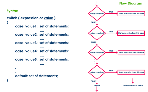 small resolution of the switch statement contains one or more number of cases and each case has a value associated with it at first switch statement compares the first case