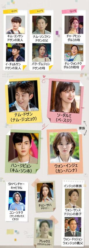 スタートアップ:夢の扉 日本語字幕の相関図