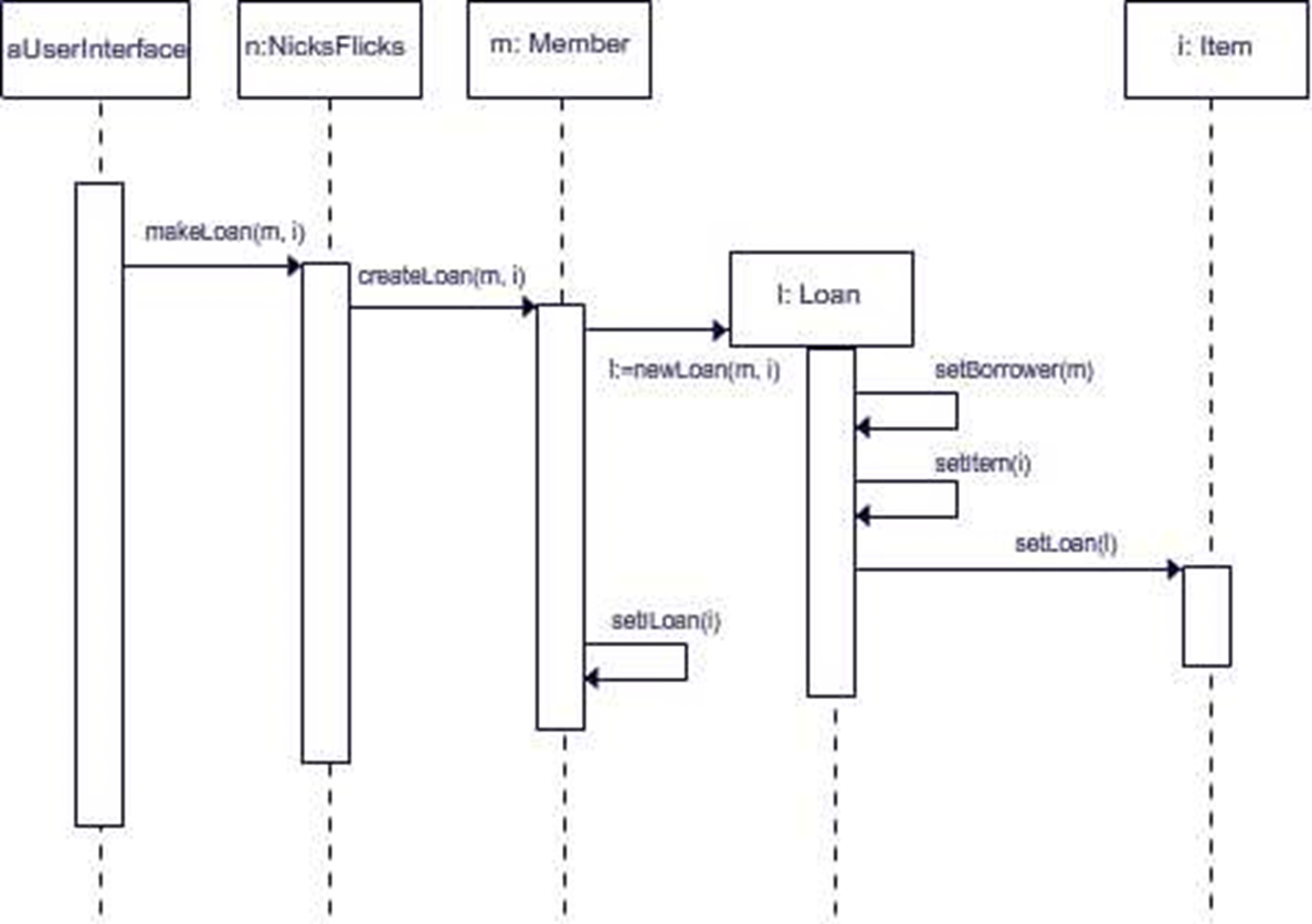 hight resolution of sequence diagram