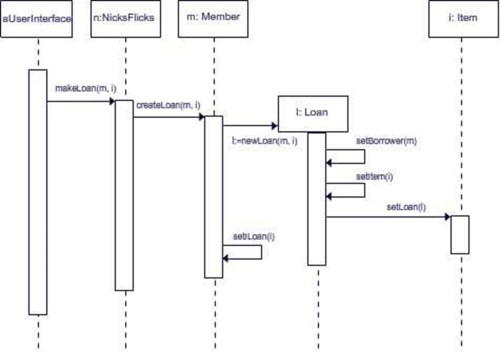 small resolution of sequence diagram