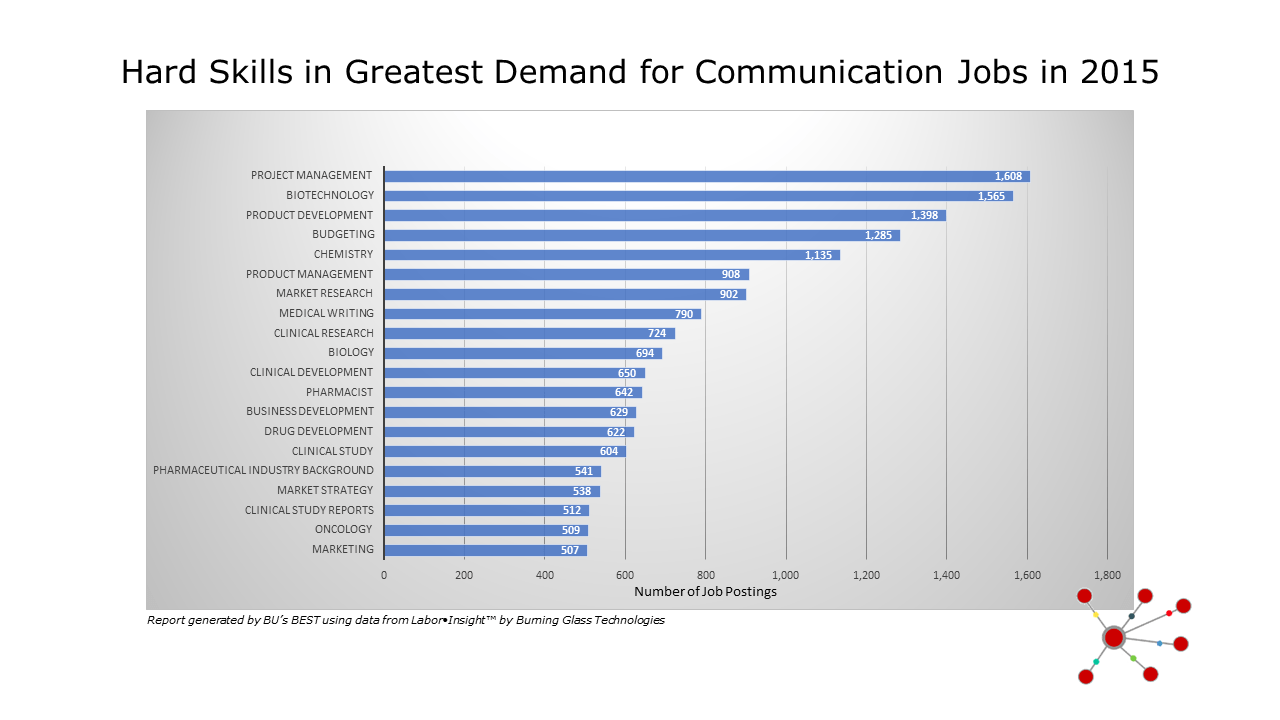 Workforce Data For Communication Careers Broadening