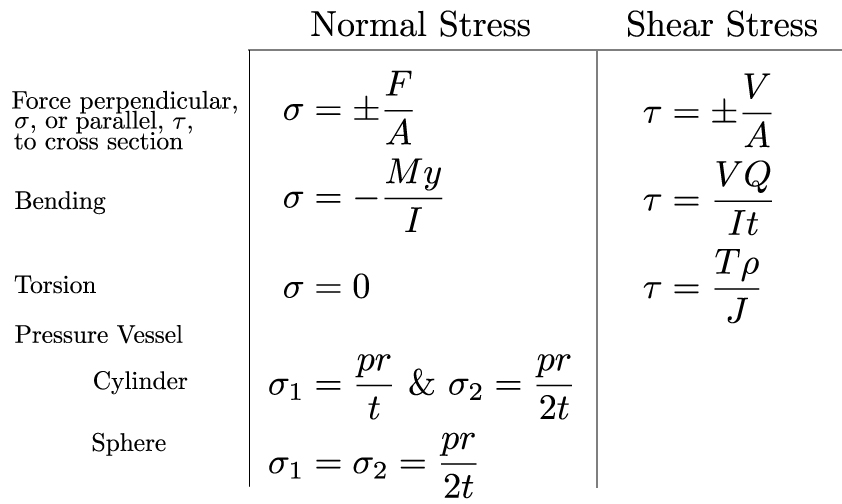 Shear Strength Of Materials Table - Principlesofafreesociety