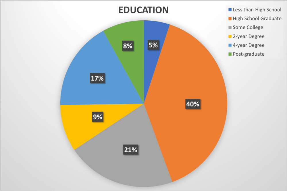 medium resolution of pie chart showing results of an online experiment showing percentages of people who could recognize a