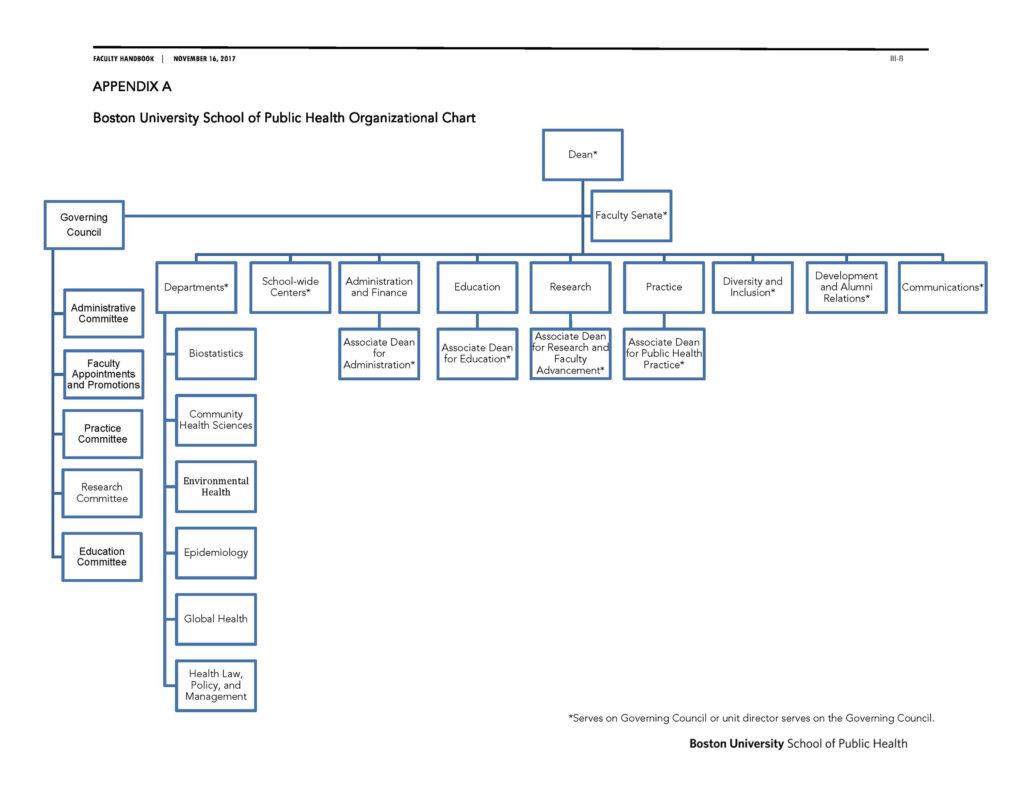 hight resolution of busph faculty handbook 111617 org chart 3x