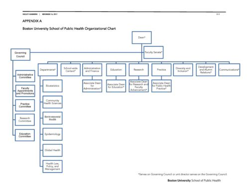 small resolution of busph faculty handbook 111617 org chart 3x