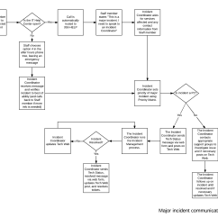 Itil Problem Management Process Flow Diagram For Labeling Parts Of Teeth Incident Flowchart In Word