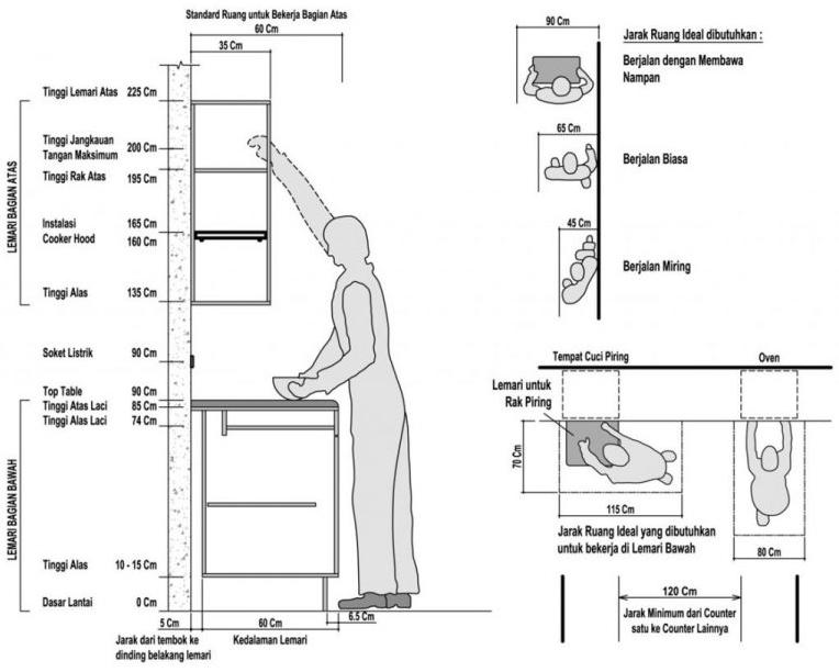 Inilah Ukuran Standar Kitchen Set yang Akan Permudah
