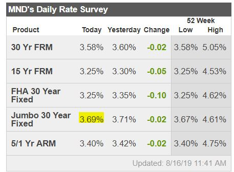 Downtown Boston real estate mortgage rates 3 year low