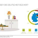 GfK: Deutschland liest im Mittelfeld