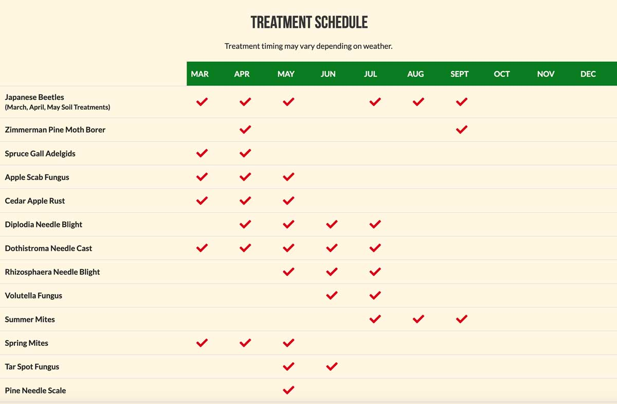 Treatment Schedule chart